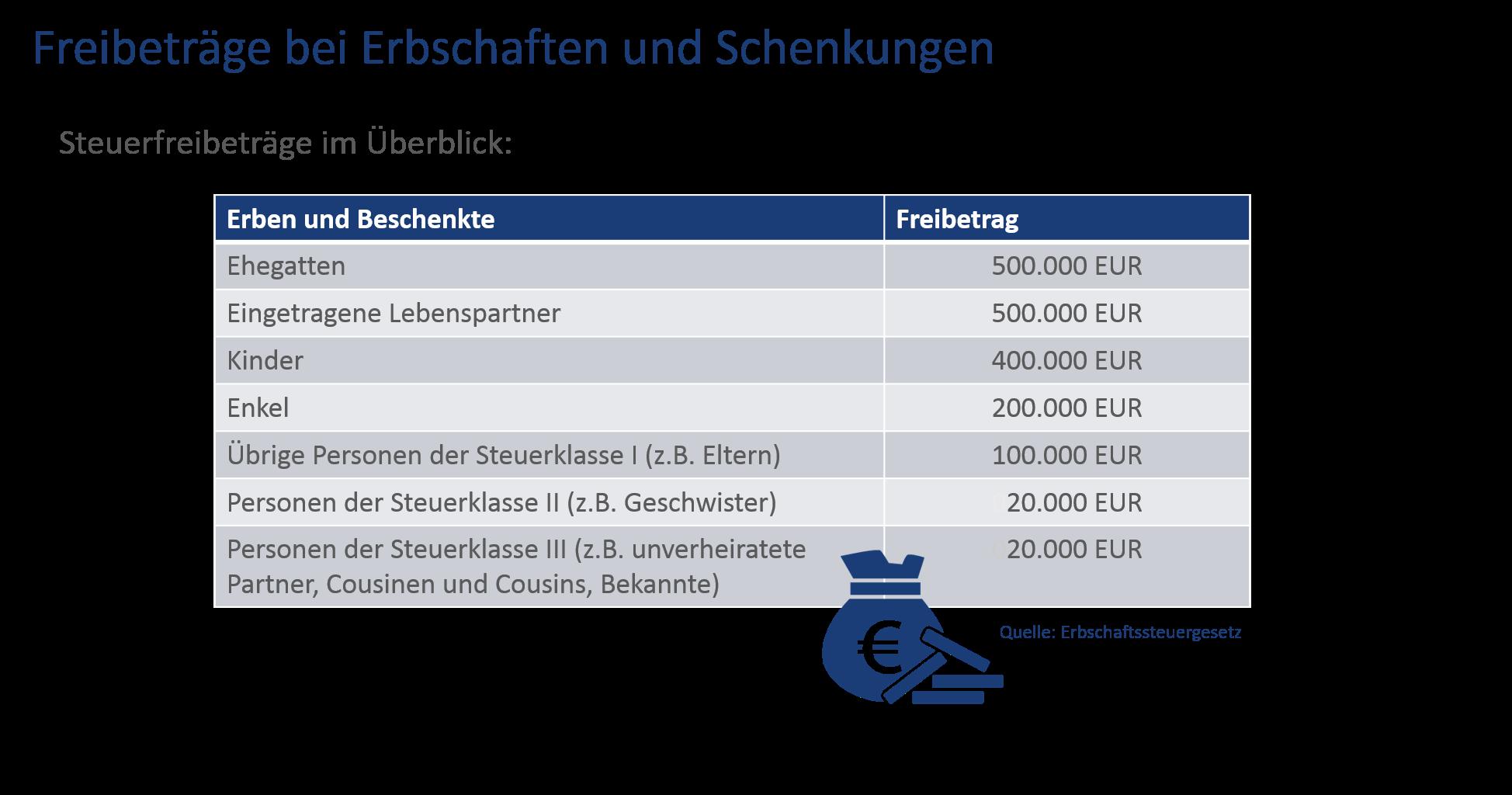 Freibeträge Erbschaftssteuer Schenkung
